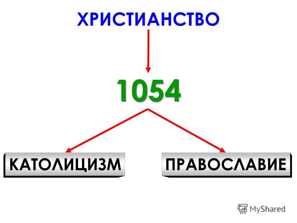 ХРИСТИАНСТВО 1054 КАТОЛИЦИЗМПРАВОСЛАВИЕ