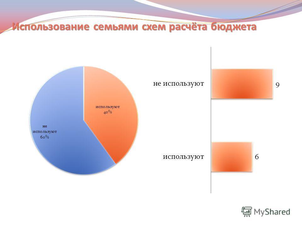 Использование семьями схем расчёта бюджета