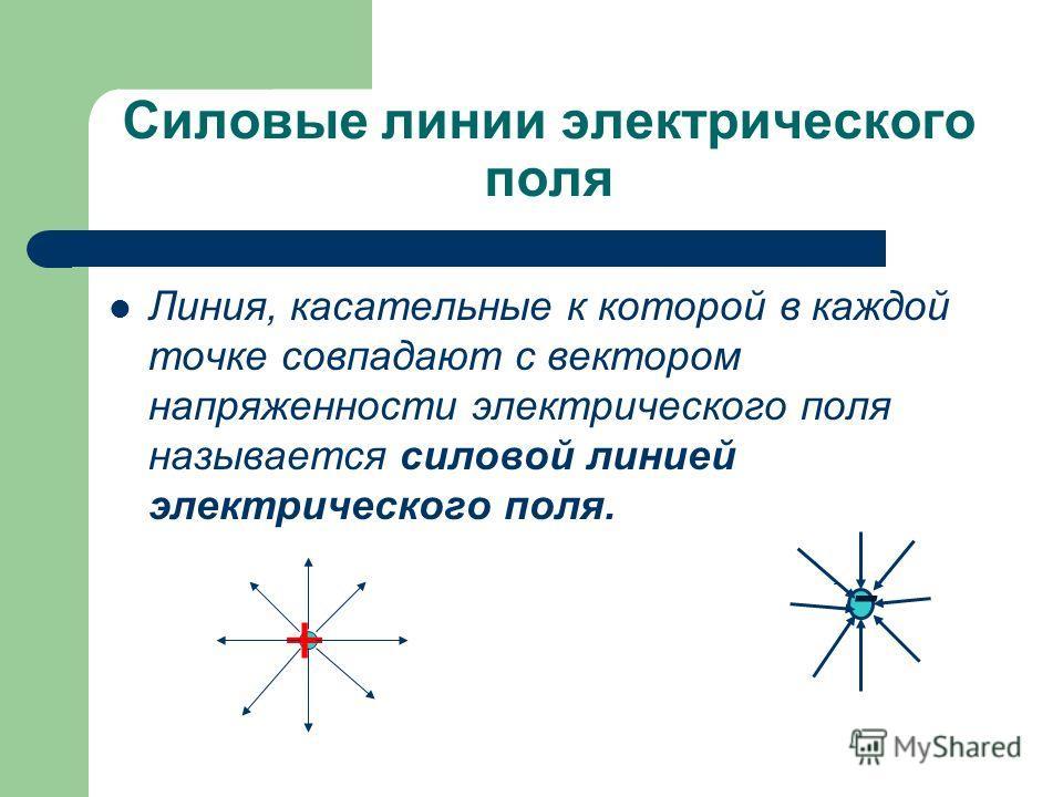 Cиловые линии электрического поля Линия, касательные к которой в каждой точке совпадают с вектором напряженности электрического поля называется силовой линией электрического поля. + -