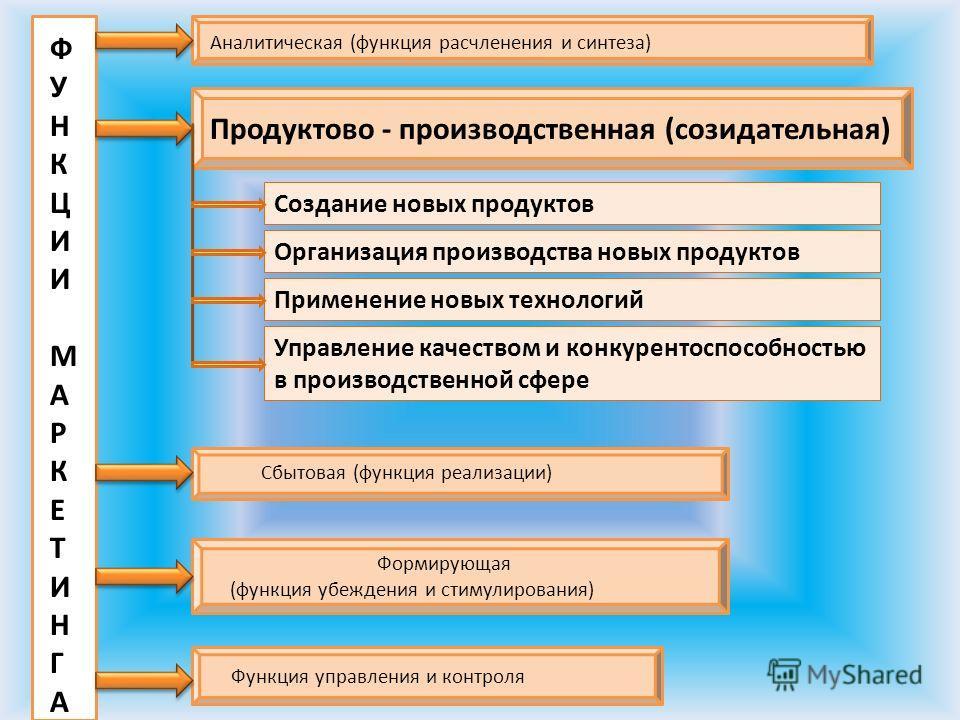 Аналитическая (функция расчленения и синтеза) Продуктово - производственная (созидательная) Сбытовая (функция реализации) Формирующая (функция убеждения и стимулирования) Функция управления и контроля ФУНКЦИИМАРКЕТИНГАФУНКЦИИМАРКЕТИНГА Создание новых