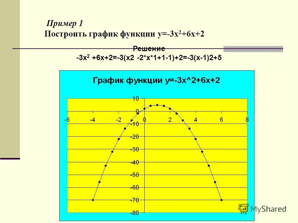 Пример 1 Построить график функции y=-3x 2 +6x+2 Решение -3x 2 +6x+2=-3(x2 -2*x*1+1-1)+2=-3(x-1)2+5