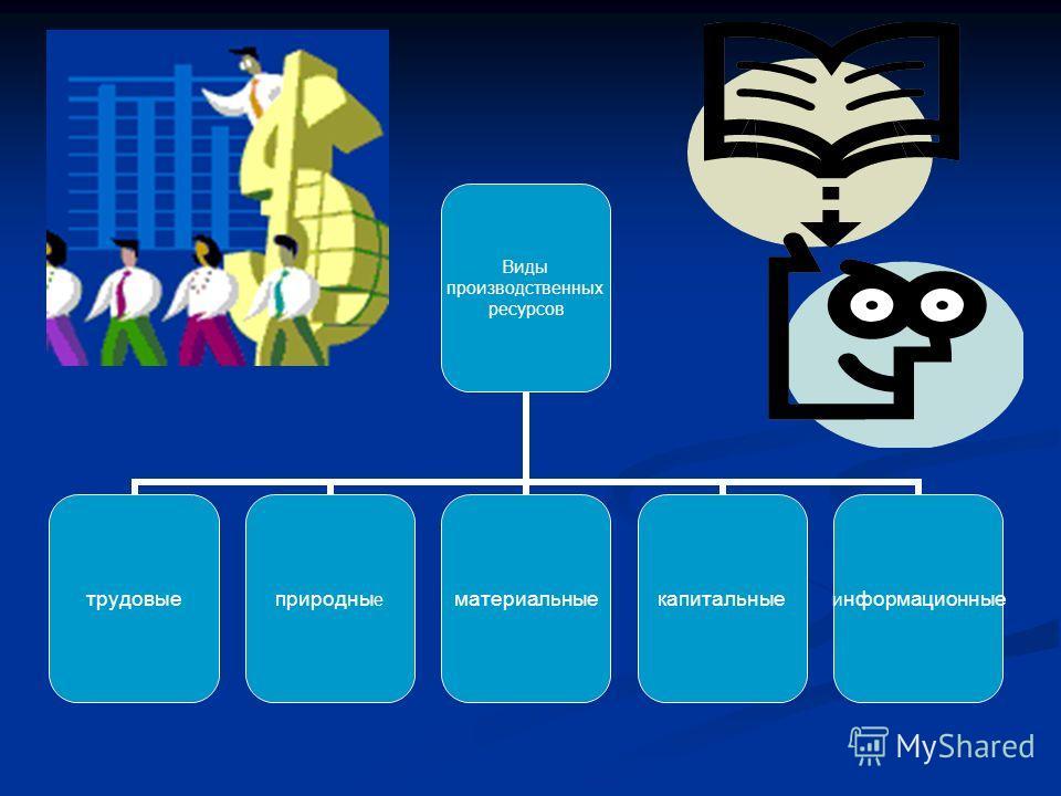 Виды производственных ресурсов трудовыеприродныематериальныекапитальныеинформационные