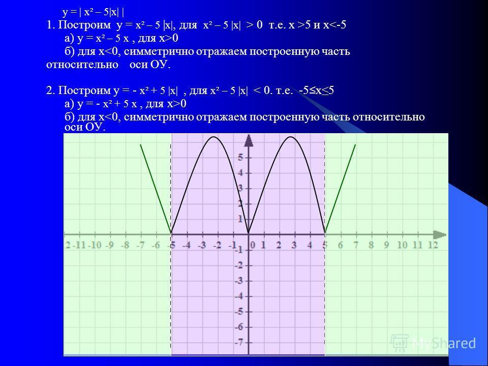 у = | х² – 5|х| | 1. Построим у = х² – 5 | х|, для х² – 5 |х| > 0 т.е. х >5 и х0 б) для х0 б) для х