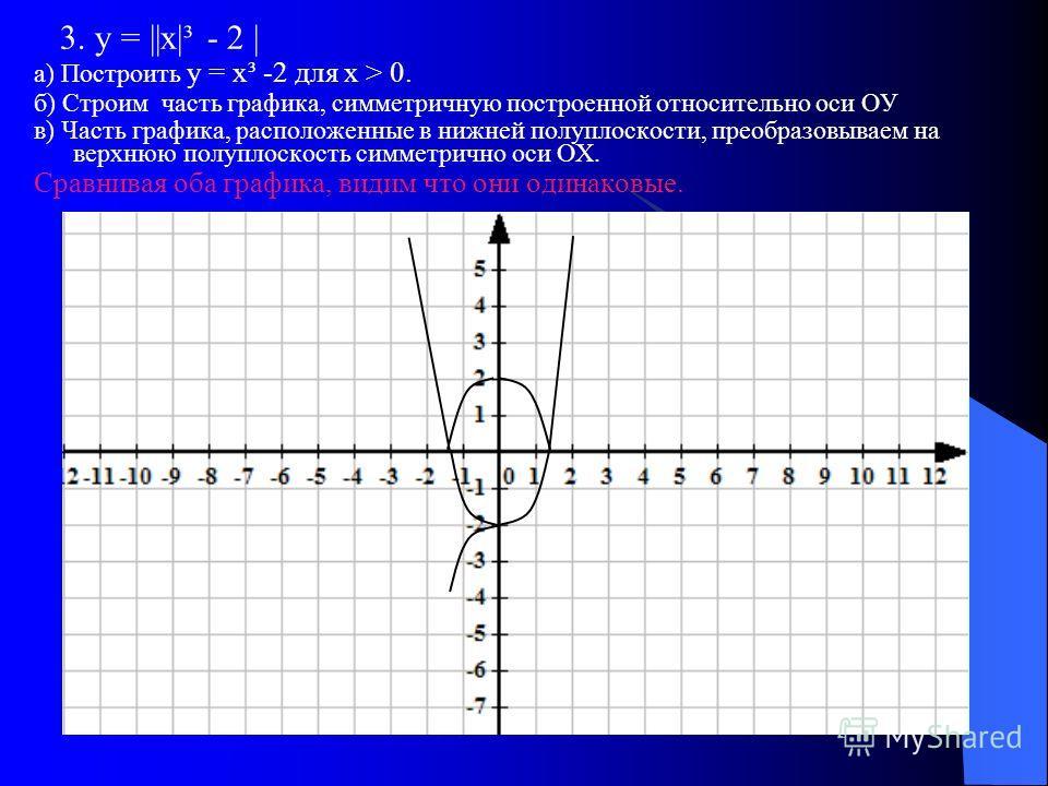 3. у = ||х|³ - 2 | а) Построить у = х³ -2 для х > 0. б) Строим часть графика, симметричную построенной относительно оси ОУ в) Часть графика, расположенные в нижней полуплоскости, преобразовываем на верхнюю полуплоскость симметрично оси ОХ. Сравнивая