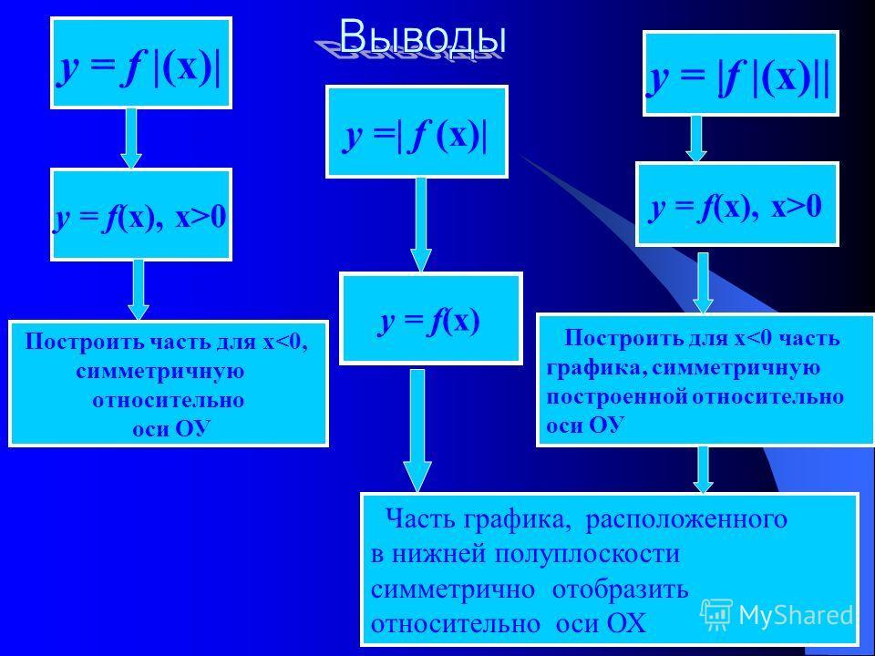 у = f |(х)| у =| f (х)| у = |f |(х)|| у = f(х), х>0 Построить часть для х