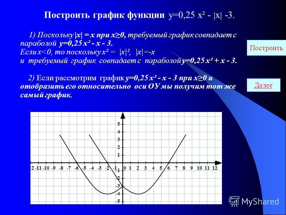 Построить график функции у=0,25 х² - | х | -3. 1) Поскольку |х| = х при х0, требуемый график совпадает с параболой у=0,25 х² - х - 3. Если х