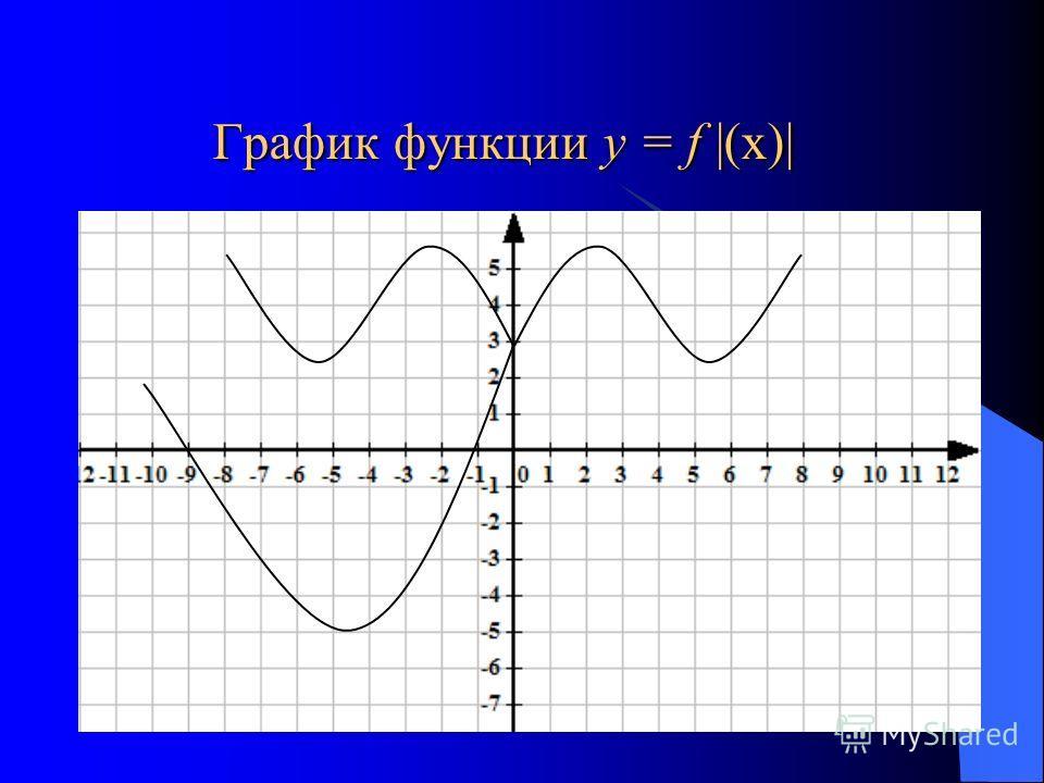 График функции у = f |(х)| График функции у = f |(х)|