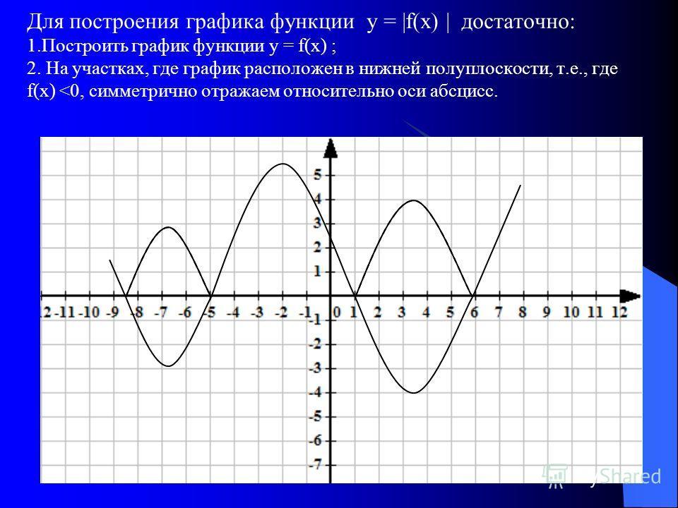 Для построения графика функции у = |f(х) | достаточно: 1.Построить график функции у = f(х) ; 2. На участках, где график расположен в нижней полуплоскости, т.е., где f(х)