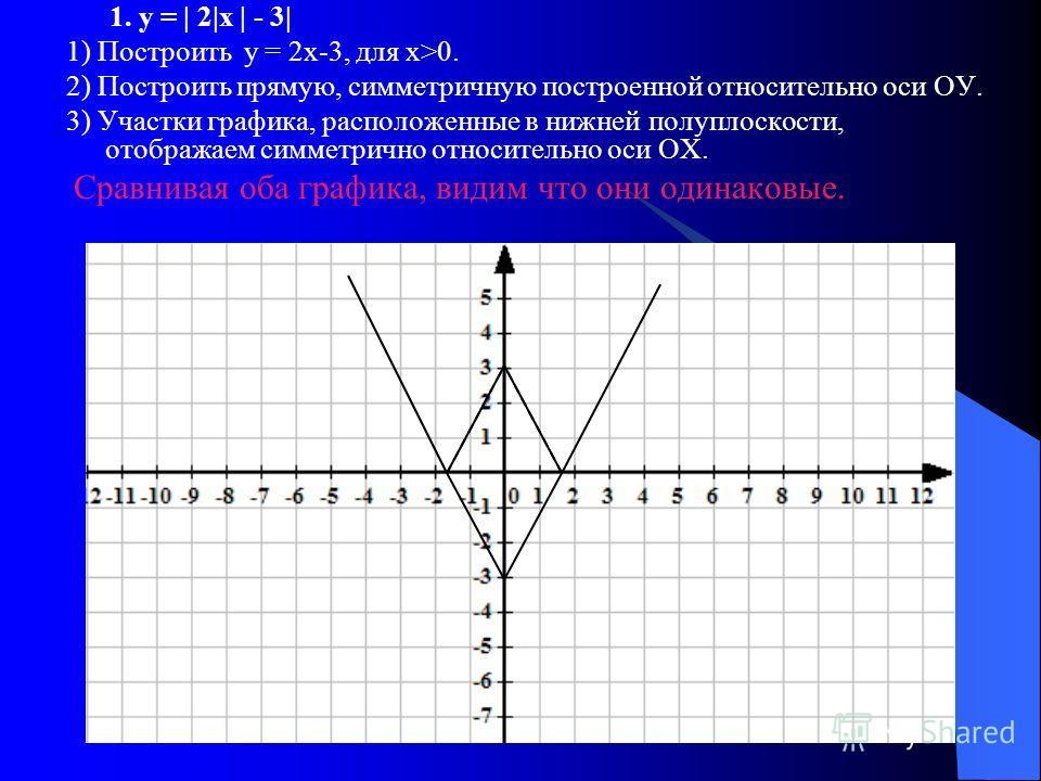 1. у = | 2|х | - 3| 1) Построить у = 2х-3, для х>0. 2) Построить прямую, симметричную построенной относительно оси ОУ. 3) Участки графика, расположенные в нижней полуплоскости, отображаем симметрично относительно оси ОХ. Сравнивая оба графика, видим