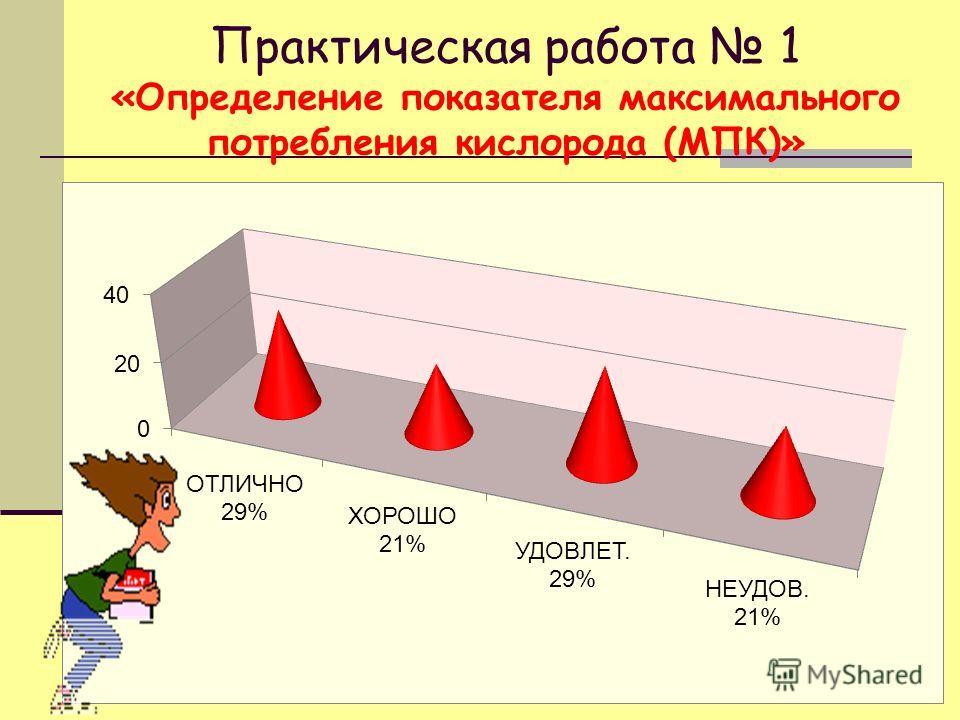 Практическая работа 1 «Определение показателя максимального потребления кислорода (МПК)»