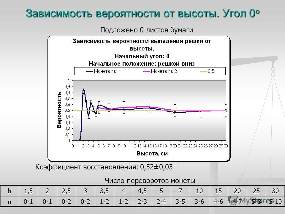 Зависимость вероятности от высоты. Угол 0 о h1,522,533,544,5571015202530 n0-10-10-20-21-21-22-32-43-53-64-64-75-85-10 Число переворотов монеты Подложено 0 листов бумаги Коэффициент восстановления: 0,52±0,03