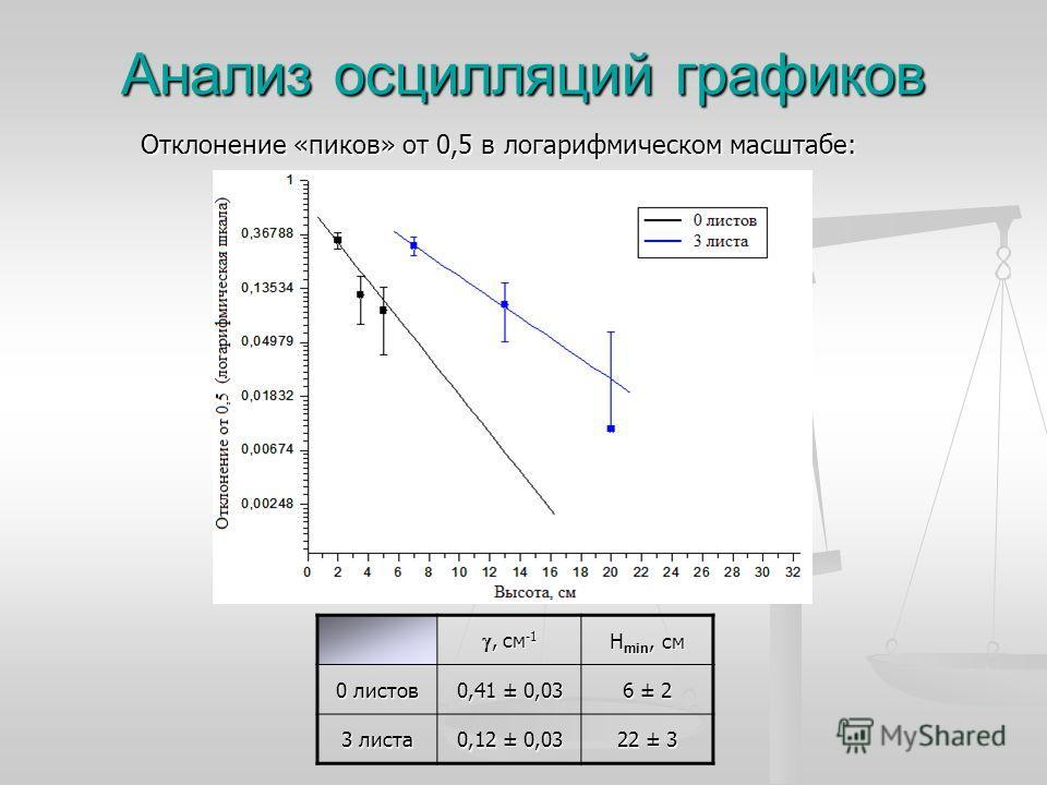 Анализ осцилляций графиков Отклонение «пиков» от 0,5 в логарифмическом масштабе:, см -1, см -1 H min, см 0 листов 0,41 ± 0,03 6 ± 2 3 листа 0,12 ± 0,03 22 ± 3