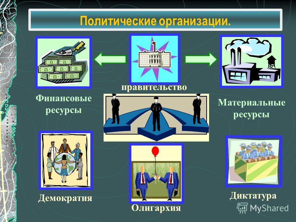правительство Демократия Олигархия Диктатура Материальные ресурсы Финансовые ресурсы Политические организации.