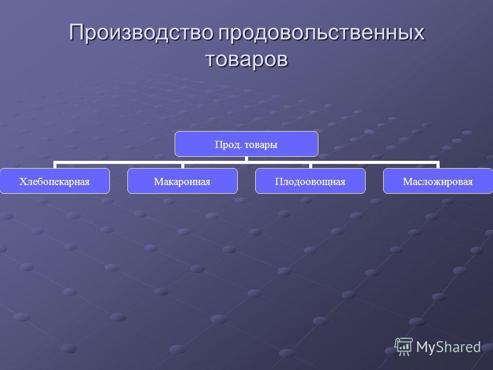 Производство продовольственных товаров Прод. товары ХлебопекарнаяМакароннаяПлодоовощнаяМасложировая