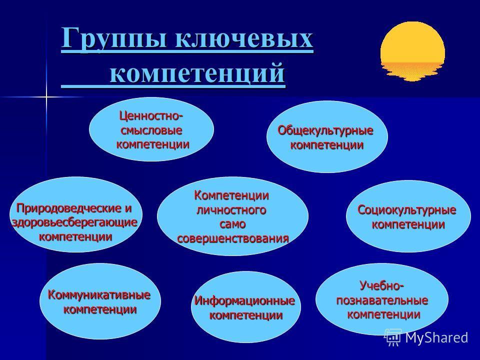 Группы ключевых компетенций Компетенцииличностногосамосовершенствования Природоведческие и здоровьесберегающие компетенции Коммуникативныекомпетенции Информационныекомпетенции Учебно-познавательные компетенции компетенции Социокультурныекомпетенции О