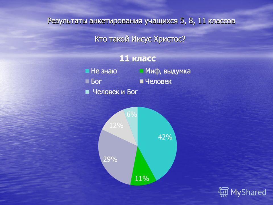Результаты анкетирования учащихся 5, 8, 11 классов Кто такой Иисус Христос? Результаты анкетирования учащихся 5, 8, 11 классов Кто такой Иисус Христос?