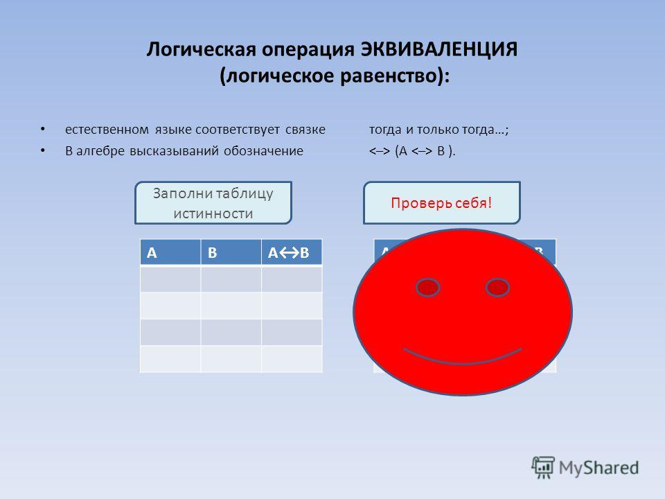 Логическая операция ЭКВИВАЛЕНЦИЯ (логическое равенство): естественном языке соответствует связке тогда и только тогда…; В алгебре высказываний обозначение (А B ). АВАBАB АВАBАB 111 010 100 001 Проверь себя! Заполни таблицу истинности
