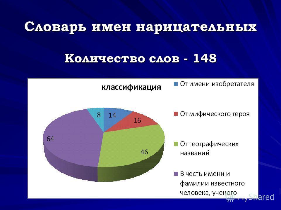 Словарь имен нарицательных Количество слов - 148