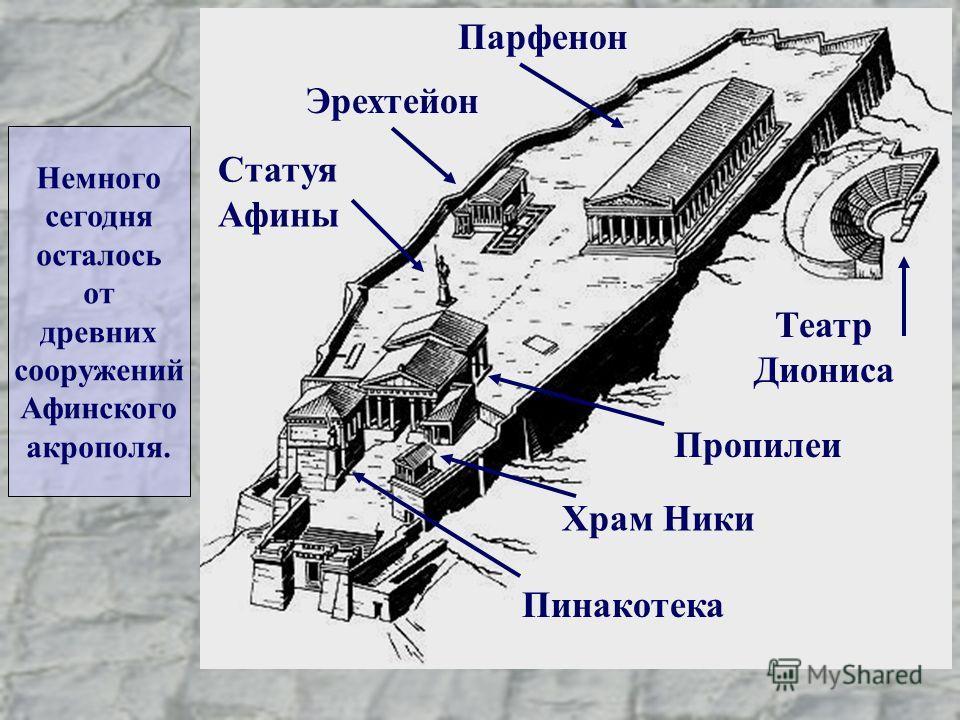 Пинакотека Храм Ники ПропилеиТеатр Диониса Статуя Афины Эрехтейон Парфенон Немного сегодня осталось от древних сооружений Афинского акрополя.