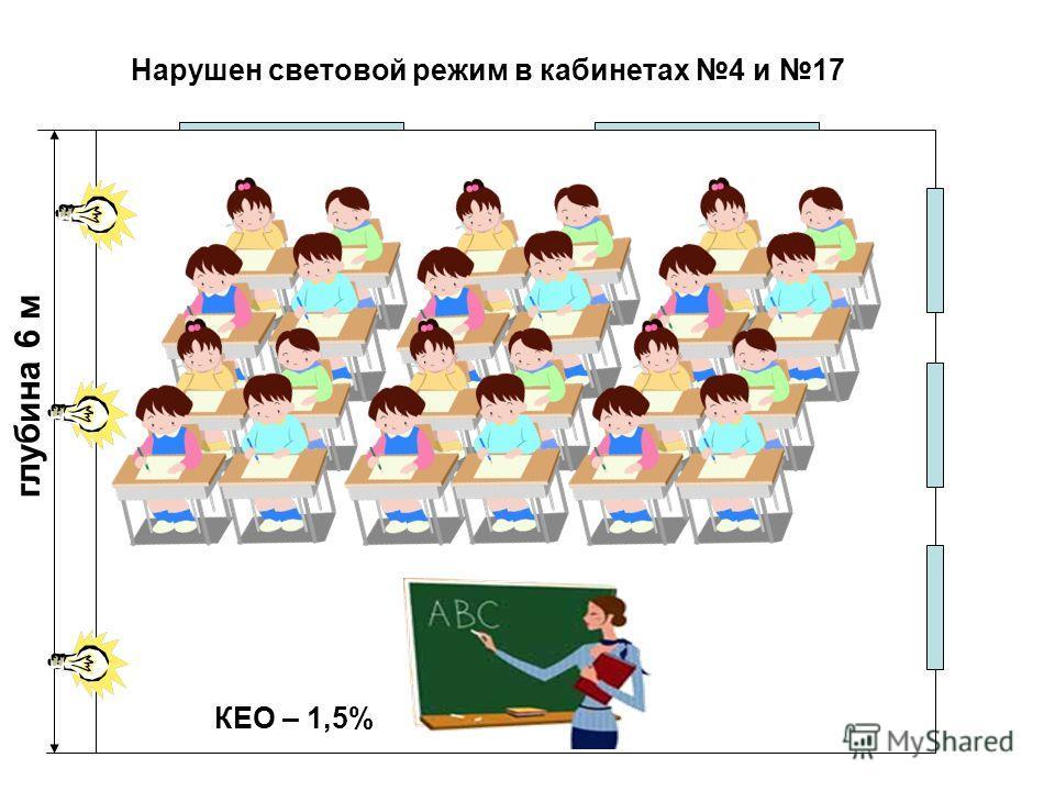 глубина 6 м КЕО – 1,5% Нарушен световой режим в кабинетах 4 и 17