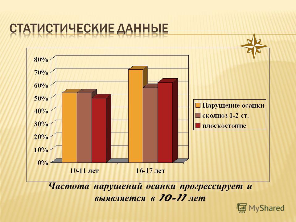 Частота нарушений осанки прогрессирует и выявляется в 10-11 лет