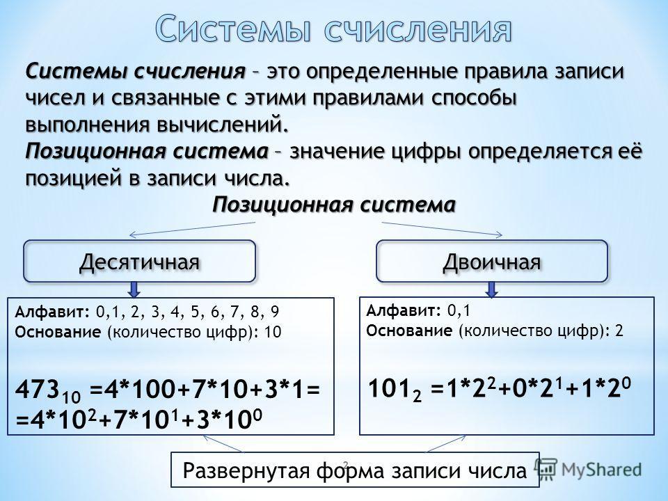 2 Системы счисления – это определенные правила записи чисел и связанные с этими правилами способы выполнения вычислений. Позиционная система – значение цифры определяется её позицией в записи числа. Позиционная система Десятичная Двоичная Алфавит: 0,