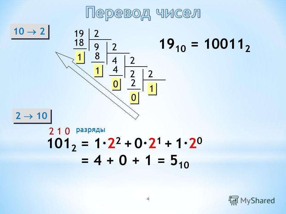 4 10 2 192 9 18 1 1 2 4 8 1 1 2 2 4 0 0 2 2 0 0 1 1 19 10 = 10011 2 2 10 101 2 2 1 0 разряды = 1·2 2 + 0·2 1 + 1·2 0 = 4 + 0 + 1 = 5 10