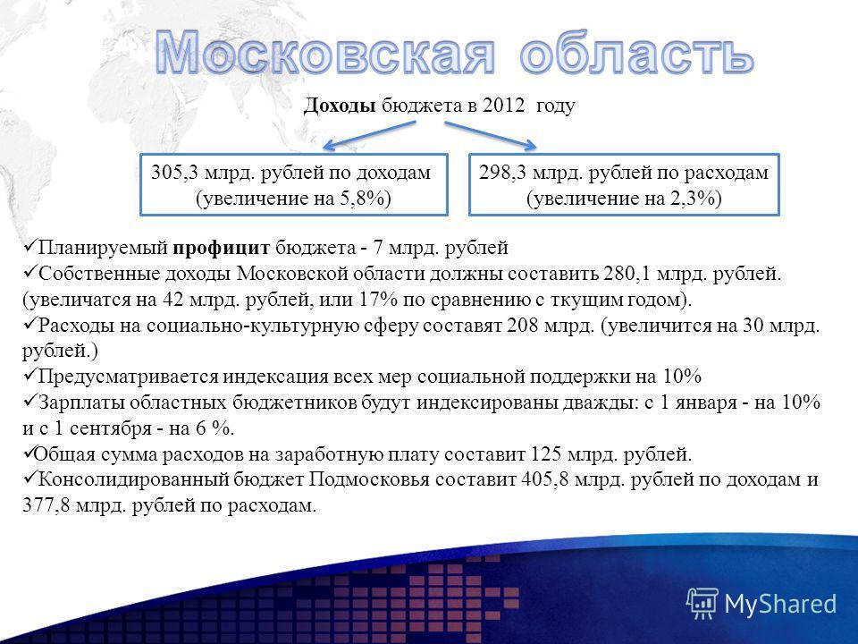 Планируемый профицит бюджета - 7 млрд. рублей Собственные доходы Московской области должны составить 280,1 млрд. рублей. (увеличатся на 42 млрд. рублей, или 17% по сравнению с ткущим годом). Расходы на социально-культурную сферу составят 208 млрд. (у