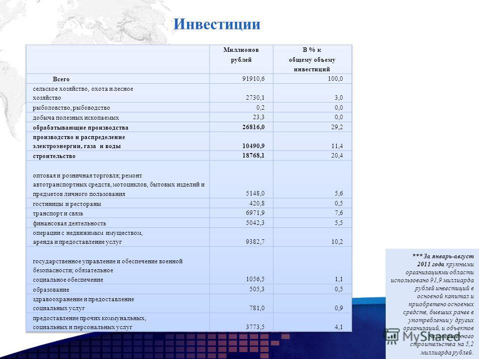 Инвестиции *** За январь-август 2011 года крупными организациями области использовано 91,9 миллиарда рублей инвестиций в основной капитал и приобретено основных средств, бывших ранее в употреблении у других организаций, и объектов незавершенного стро