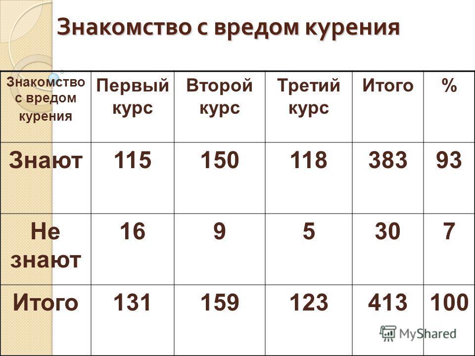 Знакомство с вредом курения Первый курс Второй курс Третий курс Итого% Знают11515011838393 Не знают 1695307 Итого131159123413100