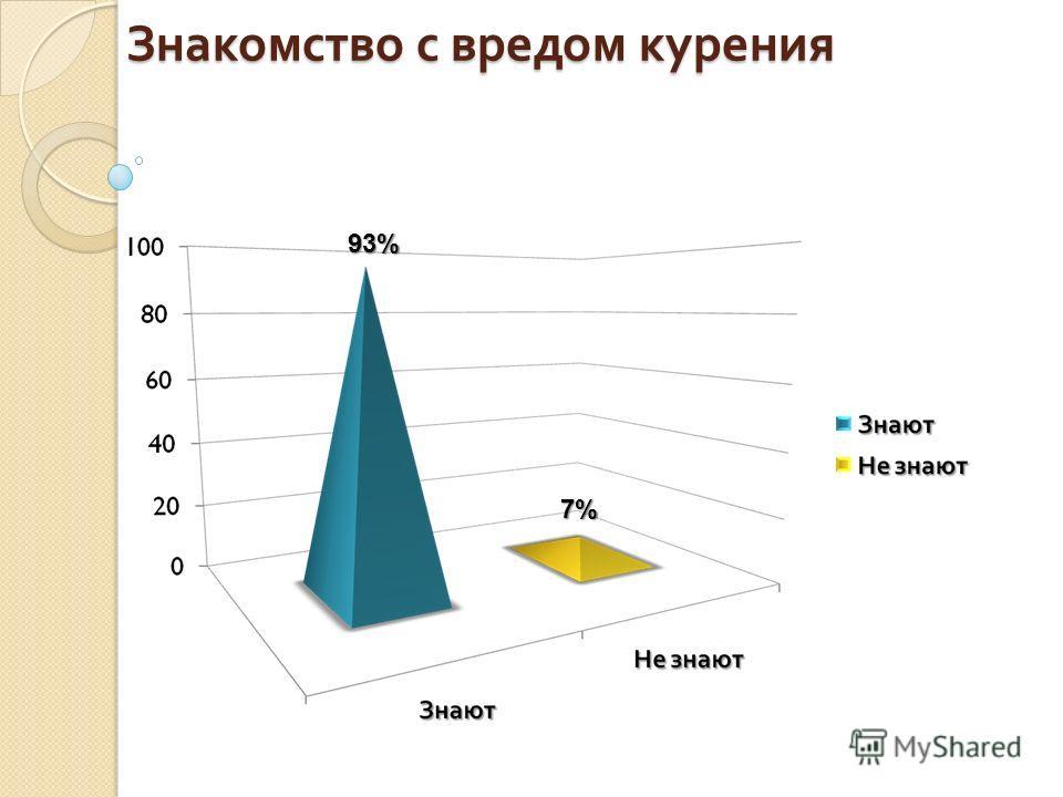 Знакомство с вредом курения 93% 7%