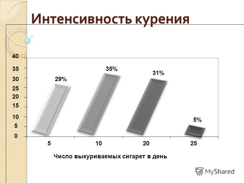Интенсивность курения Число выкуриваемых сигарет в день 29% 35% 31% 5% 0 5 10 15 20 25 30 35 40 5102025