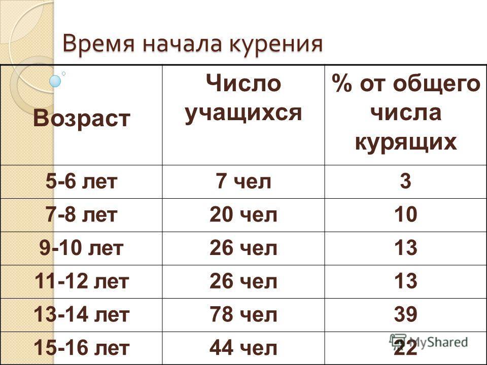 Время начала курения Возраст Число учащихся % от общего числа курящих 5-6 лет7 чел3 7-8 лет20 чел10 9-10 лет26 чел13 11-12 лет26 чел13 13-14 лет78 чел39 15-16 лет44 чел22