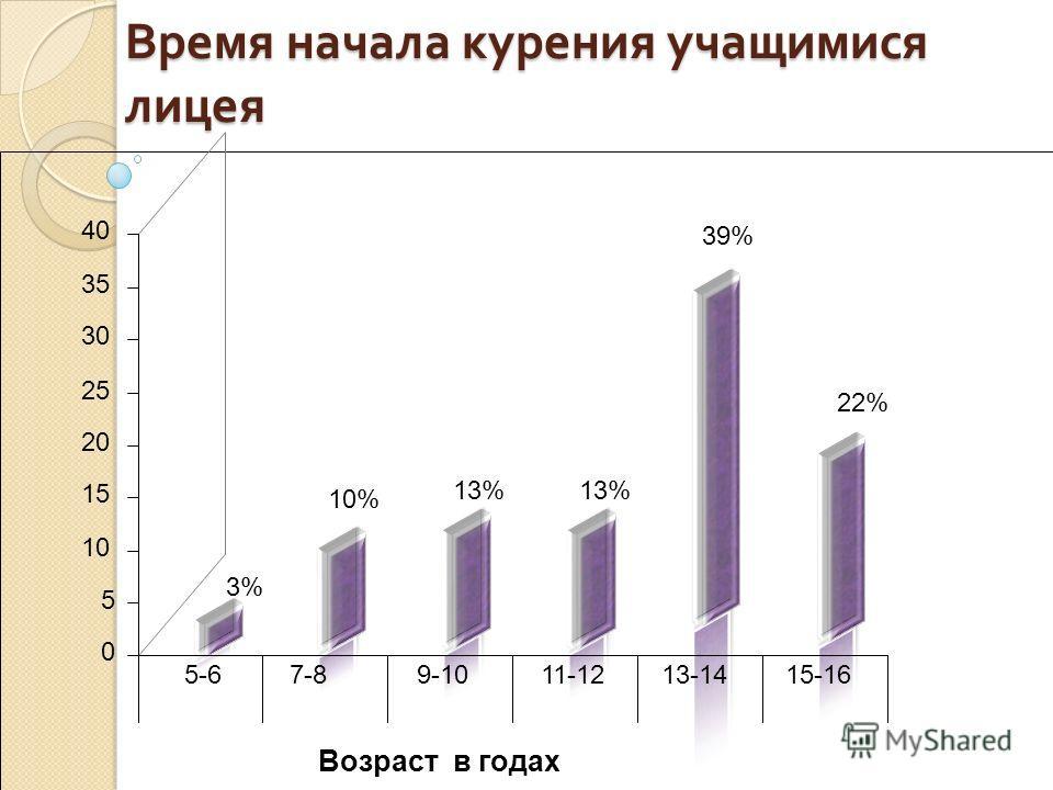 Время начала курения учащимися лицея 3% 10% 13% 39% 22% 0 5 10 15 20 25 30 35 40 5-67-8 9-10 11-12 13-14 15-16 Возраст в годах