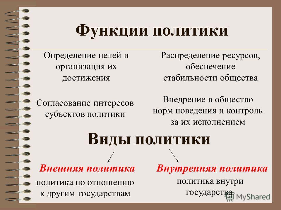Функции политики Виды политики Внешняя политикаВнутренняя политика политика по отношению к другим государствам политика внутри государства Распределение ресурсов, обеспечение стабильности общества Определение целей и организация их достижения Согласо