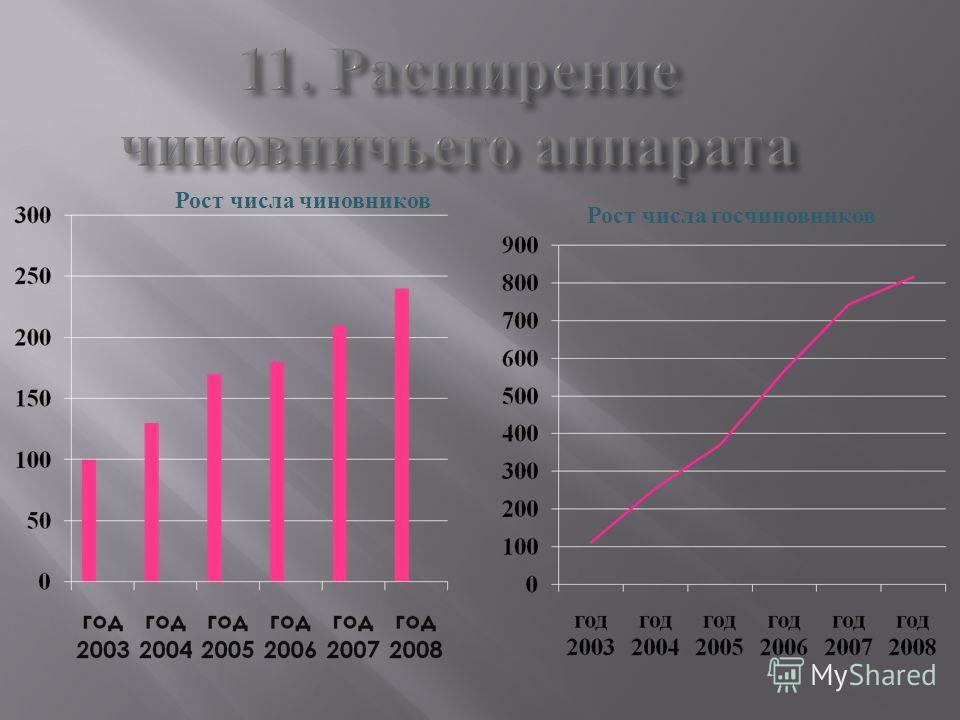 11. Расширение чиновничьего аппарата Рост числа чиновников Рост числа госчиновников