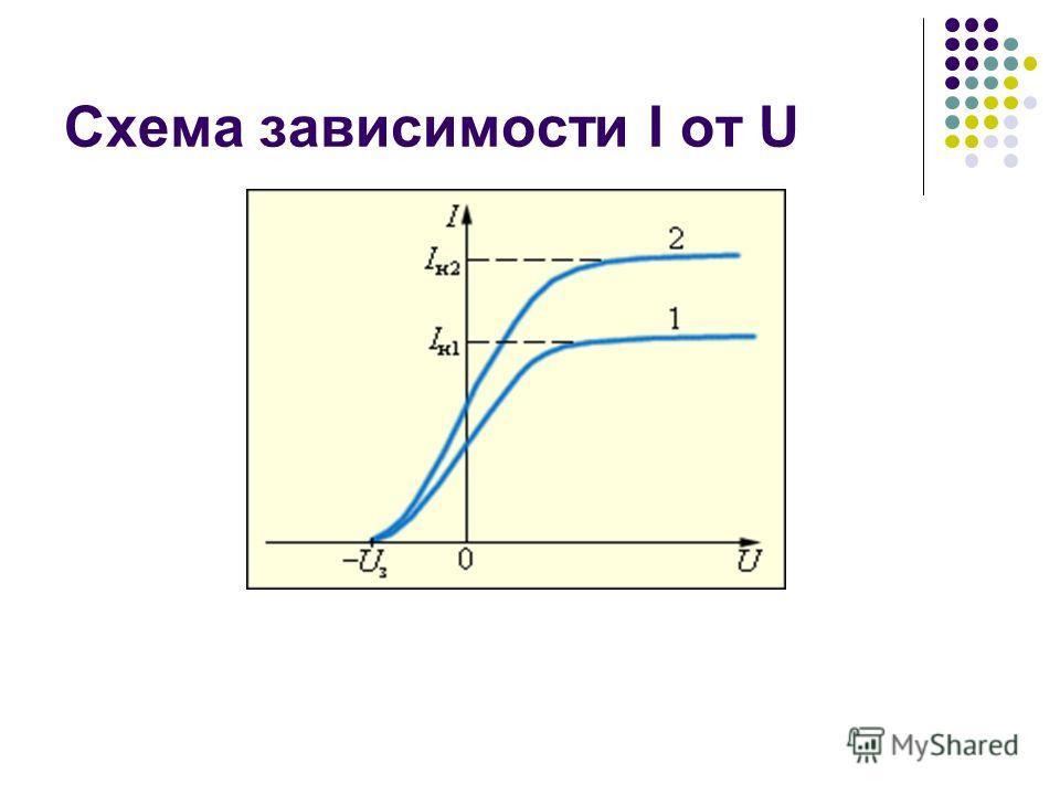 Схема зависимости I от U