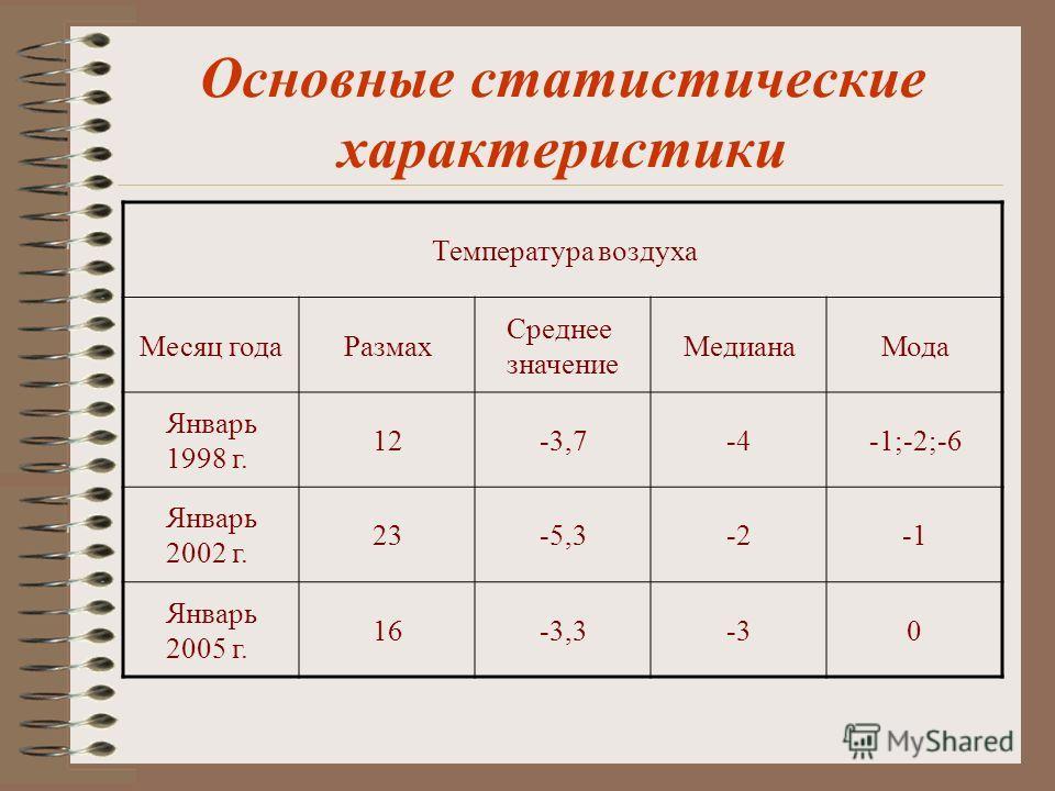 Основные статистические характеристики Температура воздуха Месяц годаРазмах Среднее значение МедианаМода Январь 1998 г. 12-3,7-4-1;-2;-6 Январь 2002 г. 23-5,3-2 Январь 2005 г. 16-3,3-30