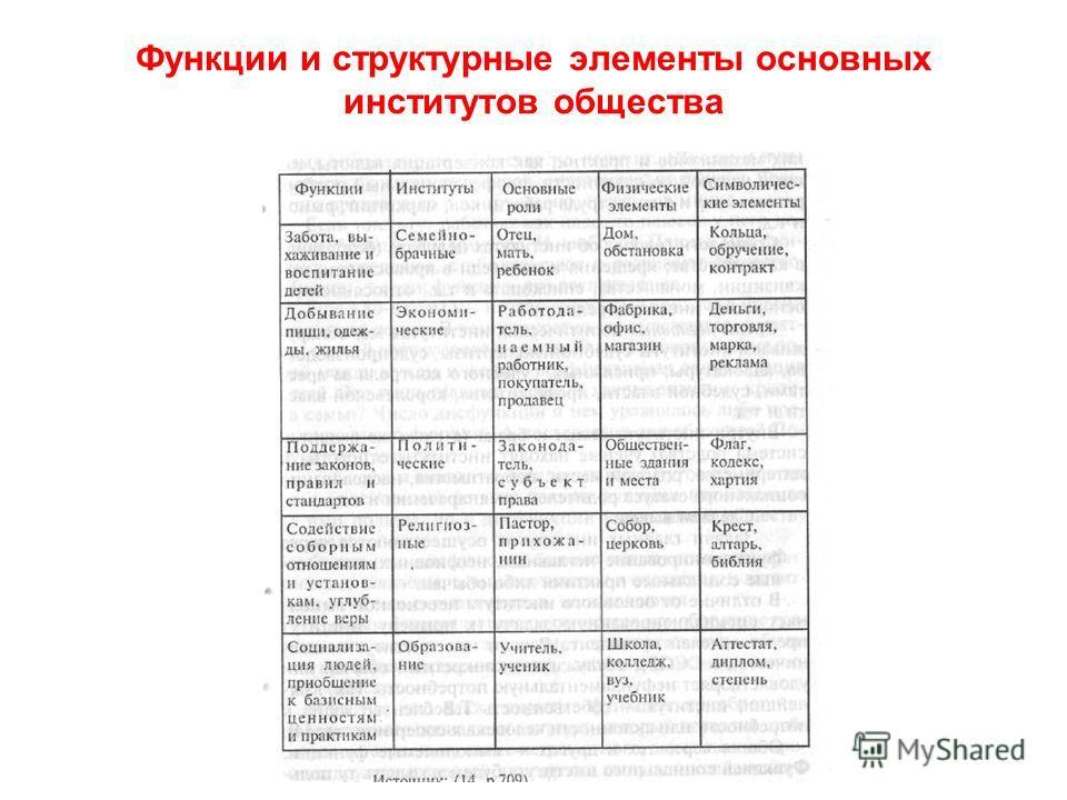 И функции институтов презентация