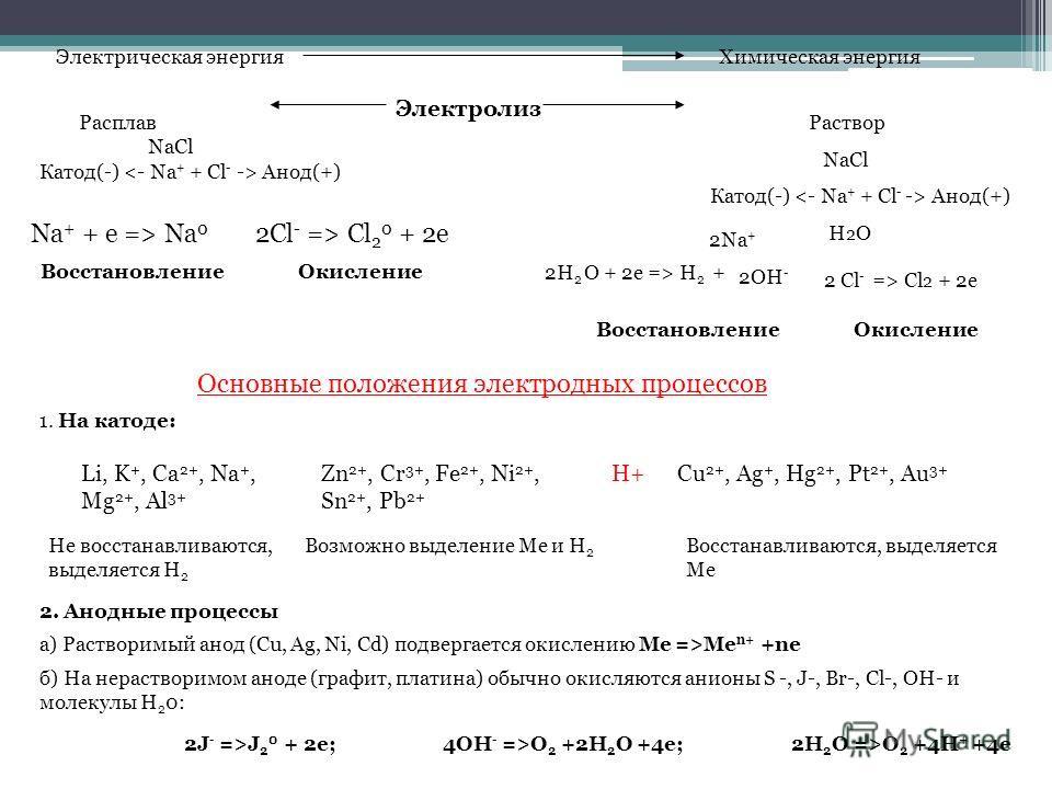 Электрическая энергияХимическая энергия Электролиз Раствор NaCl Катод(-) Анод(+) H 2 О Расплав NaCl Катод(-) Анод(+) Na + + e => Na 0 2Cl - => Cl 2 0 + 2e Восстановление Окисление 2H 2 О + 2e => H 2 + 2Na + 2OH - 2 Cl - => Cl 2 + 2e Восстановление Ок