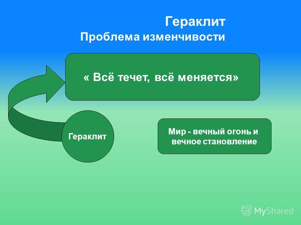 Гераклит Проблема изменчивости « Всё течет, всё меняется» Гераклит Мир - вечный огонь и вечное становление
