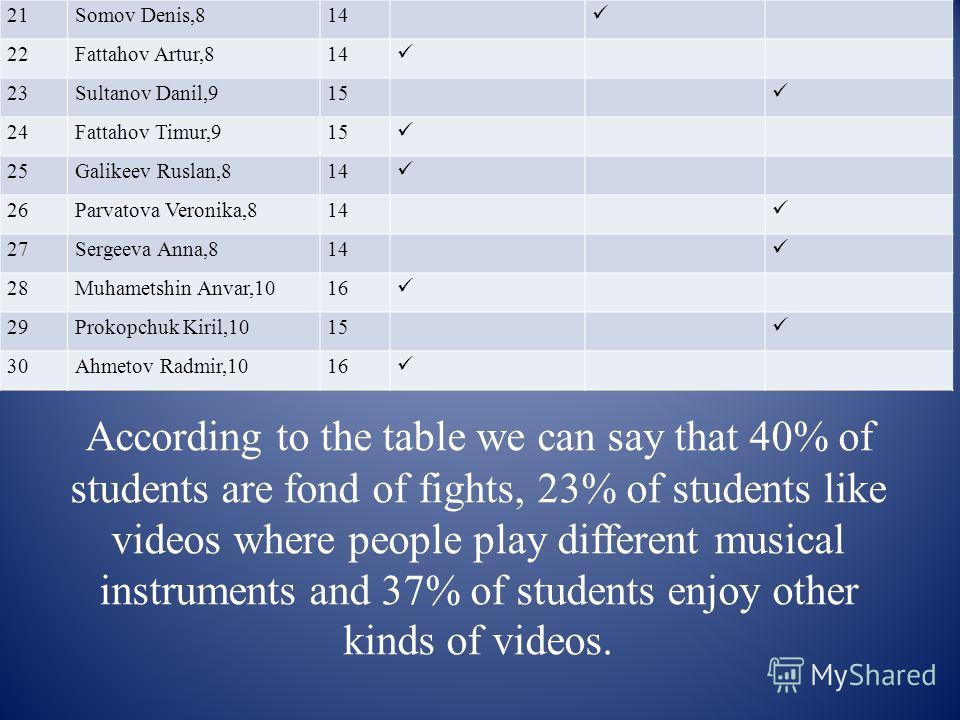 According to the table we can say that 40% of students are fond of fights, 23% of students like videos where people play different musical instruments and 37% of students enjoy other kinds of videos. 21Somov Denis, 814 22Fattahov Artur, 814 23Sultano