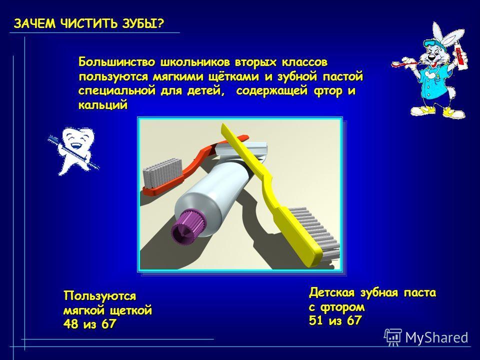 ЗАЧЕМ ЧИСТИТЬ ЗУБЫ? Большинство школьников вторых классов пользуются мягкими щётками и зубной пастой специальной для детей, содержащей фтор и кальций Пользуются мягкой щеткой 48 из 67 Детская зубная паста с фтором 51 из 67