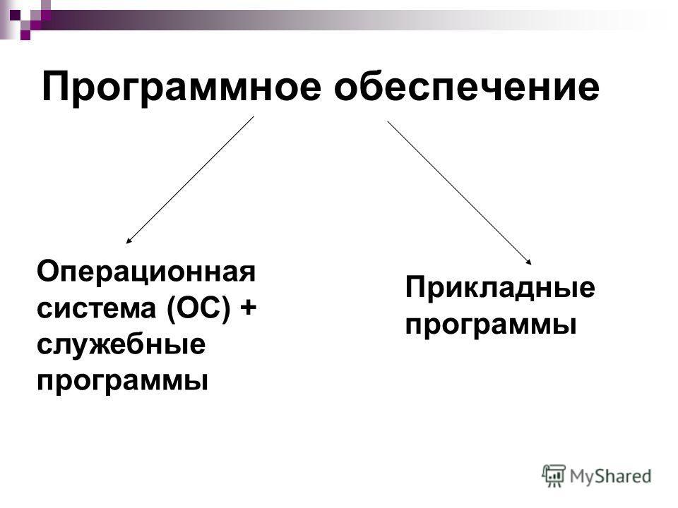 Программное обеспечение Операционная система (ОС) + служебные программы Прикладные программы