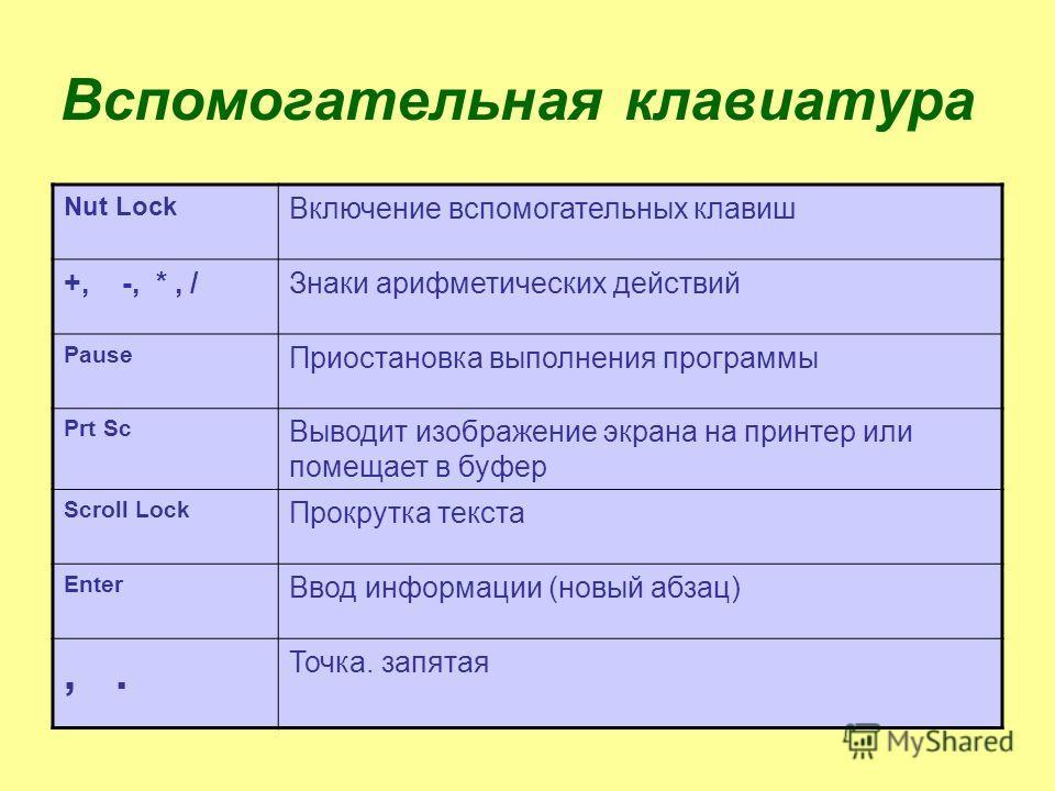 Вспомогательная клавиатура Nut Lock Включение вспомогательных клавиш +, -, *, /Знаки арифметических действий Pause Приостановка выполнения программы Prt Sc Выводит изображение экрана на принтер или помещает в буфер Scroll Lock Прокрутка текста Enter