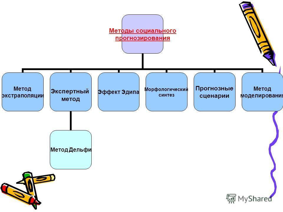 Методы социального прогнозирования Метод экстраполяции Экспертный метод Метод Дельфи Эффект Эдипа Морфологический синтез Прогнозные сценарии Метод моделирования