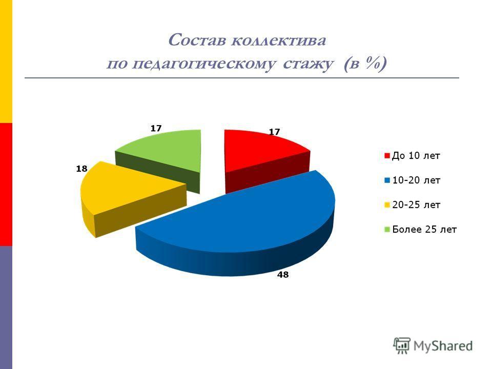 Состав коллектива по педагогическому стажу (в %)