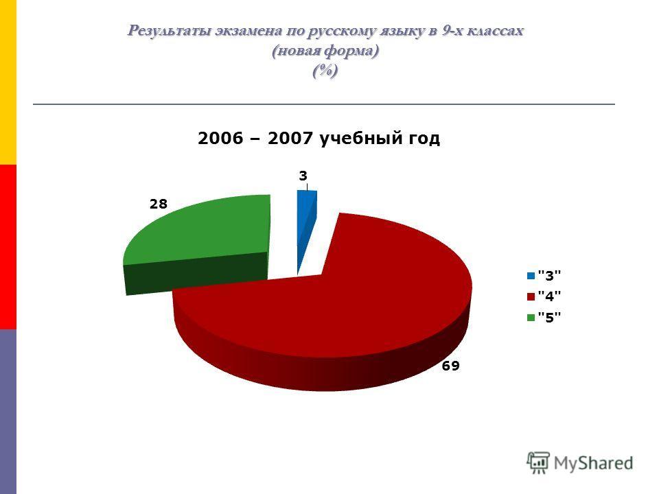 Результаты экзамена по русскому языку в 9-х классах (новая форма) (%)