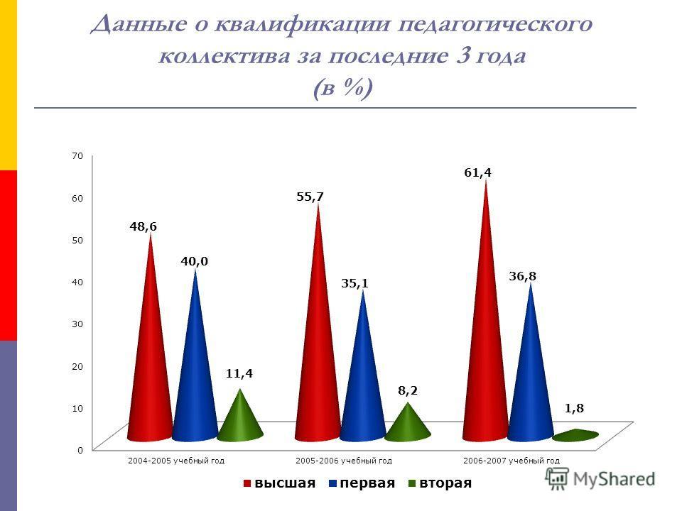 Данные о квалификации педагогического коллектива за последние 3 года (в %)