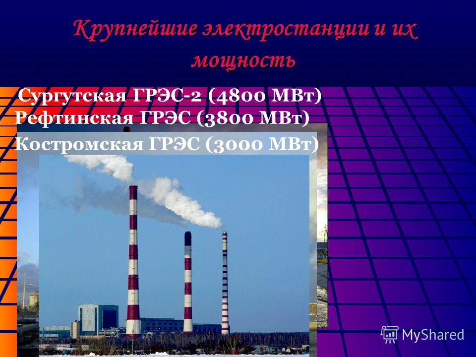 Крупнейшие электростанции и их мощность Сургутская ГРЭС-2 (4800 МВт) Рефтинская ГРЭС (3800 МВт) Костромская ГРЭС (3000 МВт)